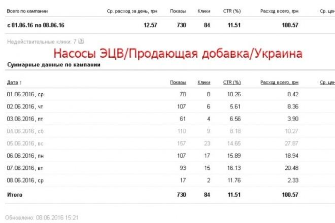 Настрою Яндекс Директ до 50 ключевых словКонтекстная реклама<br>Качественно настрою Яндекс Директ - 50 объявлений, 1 компания на Поиск. Имею большой опыт работы с системами контекстной рекламы (3 года), в том числе и в конкурентных тематиках. Процесс: - собираю фразы программой Key Collector, тщательно фильтрую (вручную); - использую методику составления объявлений, позволяющую снизить цену за клик в 2 и более раза; - использую УТП, преимущества, выгоды и т. д; По поводу модерации: 1. Я составляю объявления с учетом требований Яндекса, но существует ряд тематик, в которых одна и та же кампания может быть как отклонена (без объяснения причин), так и одобрена . При заказе кампании на такую тематику не могу отвечать за успешное прохождение. Это возможно, но требует очень много усилий.<br>