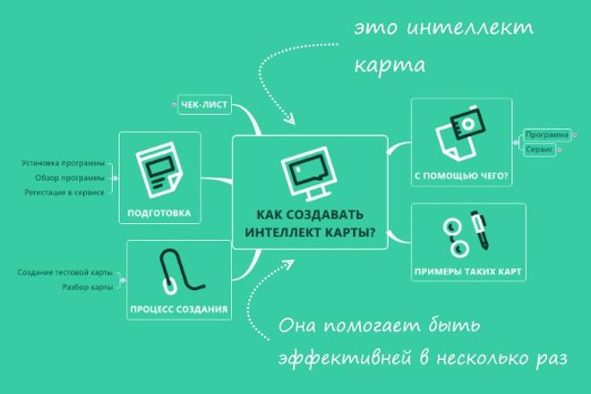 Интеллект карта по вашему проекту (задаче) 1 - kwork.ru