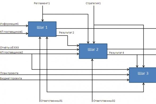 Смоделирую Ваш бизнес-процесс в нотации idef 0 1 - kwork.ru