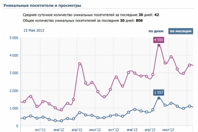 5000 человек в сутки уникальных посетителей в группу ВК на 14 дней 1 - kwork.ru