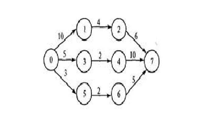 Помогу с решением задачи теории графовРепетиторы<br>найду решение задач нахождения кратчайшего пути в графе методом отжига, муравьиным алгоритмом, алгоритмом дейкстры. задачи нахождения центра графа, эксцентриситетов вершин, радиуса, остова; размещения графа на линейке генетическим алгоритмом. кодировка деревьев, десятичная, методом прюфера<br>