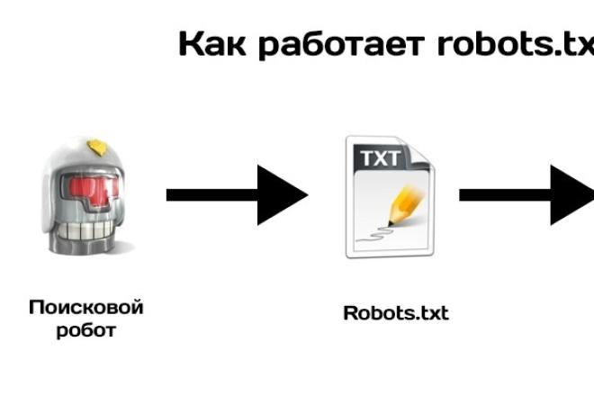 настрою robots.txt и sitemap.xml 1 - kwork.ru