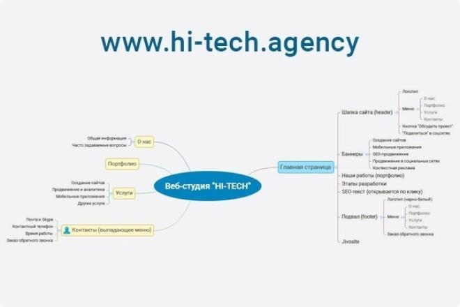 Создам навигационную карту сайта или приложенияВеб-дизайн<br>Разработаю понятную, удобную навигационную карту сайта. Красивое оформление, выгрузка в .png, .jpg, .pdf – как будет необходимо заказчику. Данная карта поможет продумать структуру будущего сайта или приложения на самом начальном этапе. Облегчит работу проектировщику/дизайнеру, исключит возникновение логических или структурных ошибок, на более поздних (и дорогих) этапах разработки. Внесу необходимое количество правок в процессе работы. Также, обратите внимание на другие мои кворки.<br>