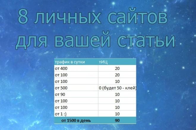 8 ссылок с трафиком и тиц 1 - kwork.ru