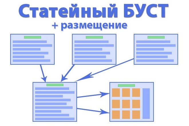 4 статьи по вашей тематике по схеме. Уникальные, со ссылками. Также размещение 1 - kwork.ru