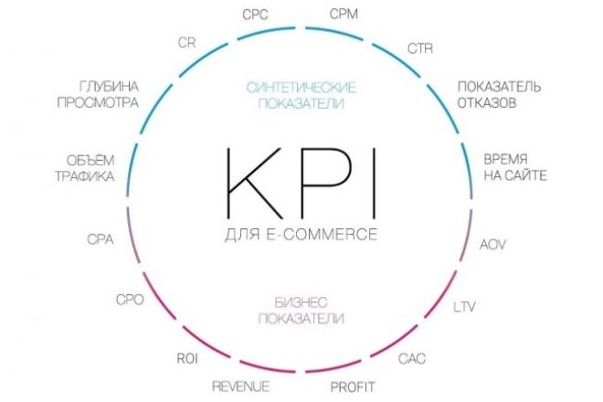 настрою рекламную кампанию в YOTTOS с привязкой к ROI , KPI 1 - kwork.ru