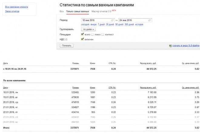Настрою директ под ключ честно 1 - kwork.ru