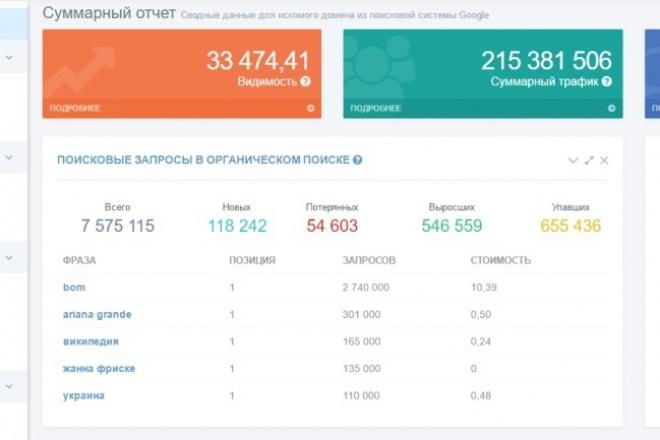 Соберу 2000 целевых запросов для контекстной рекламыСемантическое ядро<br>Соберу семантическое ядро для контекстной рекламы 1.Список стоп-слов в подарок 2.Тексты объявлений конкурентов в подарок 1) Аналитические данные по Яндекс Директ 2)Проработаю Ваши запросы с помощью интеллектуальной и ассоциативной матрицы. 3)Затем все запросы прогоню через программу кей-коллектор Почищу от не целевых и мусорных запросов. 4)Снимаю посещаемость. 5)Отдаю Вам. Анализирую динамику посещаемости по общей частотности и по годовому тренду. Таким образом Вам попадают запросы МНЧ с минимальной конкуренцией. В выборке попадают и ВЧ запросы. В зависимости от тематики и качества тематикозадающих слов, собранных запросов может быть меньше.<br>