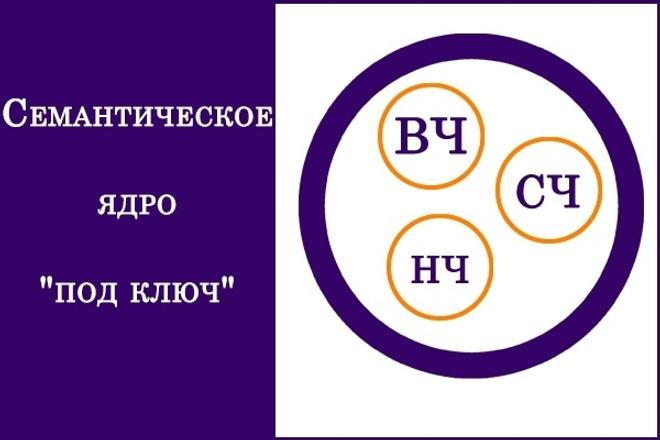 Семантическое ядро для SEO продвижения сайта. До 450 целевых ключей 1 - kwork.ru