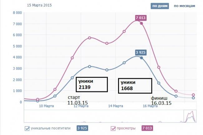 приведу 20500 хостов на ваш сайт в течение одной недели 1 - kwork.ru