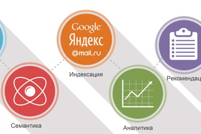 Сделаю технический аудит сайта 1 - kwork.ru