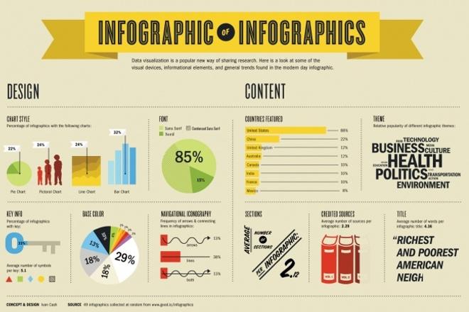Набор премиальной инфографики для презентаций PowerPointГотовые шаблоны и картинки<br>Как много вопросов может решить грамотная наглядная презентация. Люди любят красивые понятные схемы. Хорошая инфографика значительно повышает уровень восприятия информации. Я предлагаю Вам приобрести премиальный набор инфографики в формате презентации PowerPoint ! За годы работы дизайнером я разработал наиболее эффективную инфографику. Это мои личные разработки. Вся инфографика уже в презентации, Вам лишь нужно скопировать понравившуюся схему со слайда и вставить с свою работу. Никакого Фотошопа. В пакете находится более 150 редактируемых блок-схем инфографики. По этой ссылке вы можете посмотреть все шаблоны: http://kworklive.ru/moj-kwork/nabor-premialnoj-infografiki-dlya-prezentatsij/ Каждая блок-схема инфографики представлена в 10 цветовых гаммах.<br>