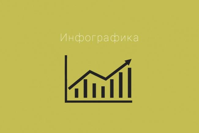Создам деловую или развлекательную инфографикуПрезентации и инфографика<br>Сделаю один лист инфографики, на основе Вашего текста. Стиль, цвета, шрифты - оговариваются. Текст для инфографики не более одного листа А4 12-14 кеглем.<br>