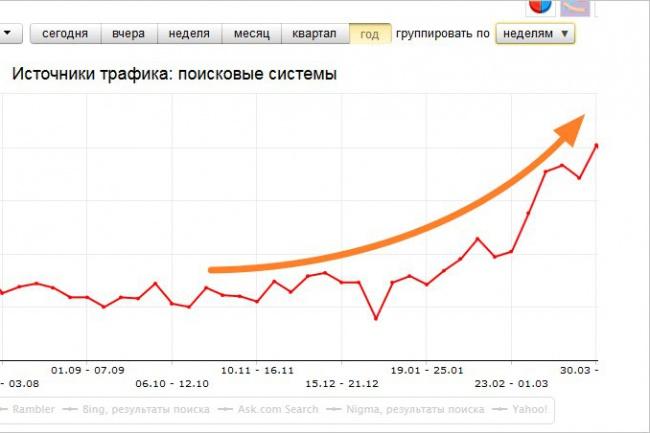 займусь комплексным продвижением сайта (SEO, SMO, контекстная реклама) 1 - kwork.ru