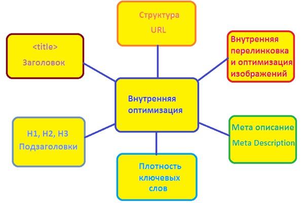 Оптимизирую 1 внутреннюю страницу сайта 1 - kwork.ru