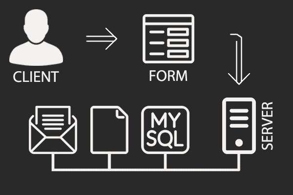 Сделаю форму отправки данныхДоработка сайтов<br>Сделаю форму отправки данных для Вашего сайта (можно сделать форму по технологии AJAX, которая позволяет отправлять данные без перезагрузки страницы, что очень удобно). Данные можно отправлять по электронной почте (например, на вашу почту/почту вашего клиента), записывать данные в базу данных, записывать данные в файлы.<br>