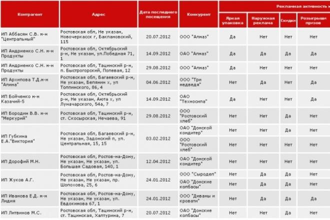 Проведу исследование наличия продукции и цен в розничных и оптовых тт 1 - kwork.ru