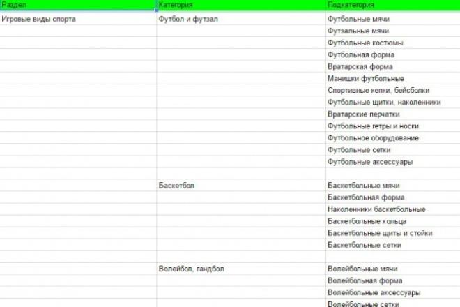 Формирование структуры категорий/подкатегорий сайта (до 100) 1 - kwork.ru