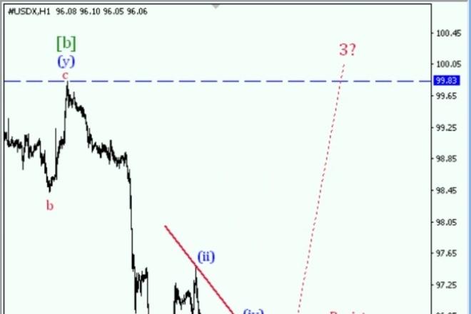 На регулярной основе пишу аналитические статьи по валютным и фондовым рынкам 1 - kwork.ru