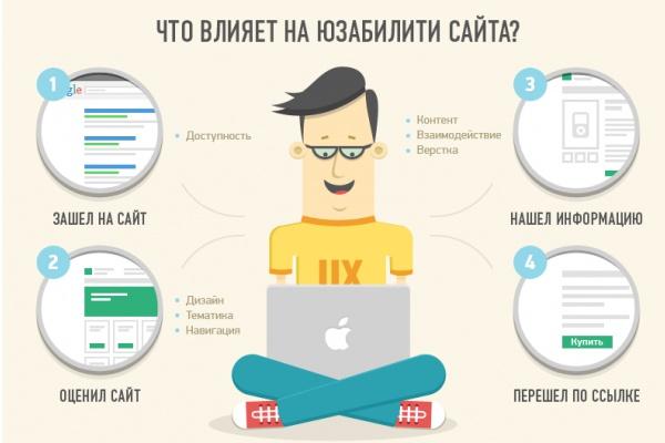 Качественная доработка вашего сайта. Быстрое исправление ошибок 1 - kwork.ru