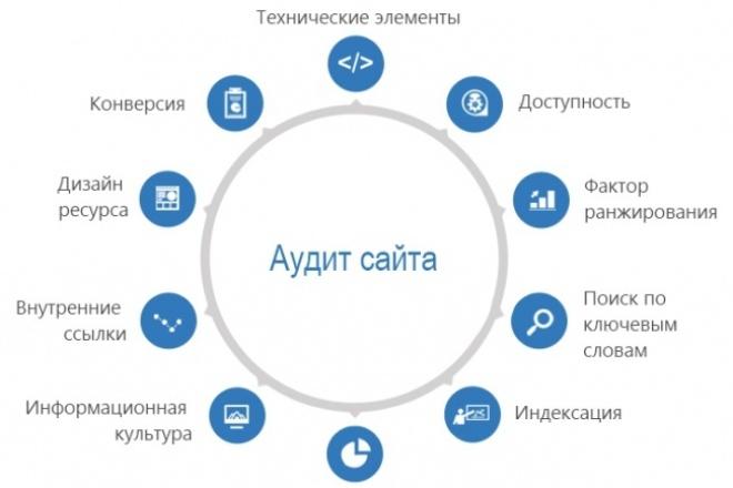 SEO-аудит сайта и рекомендации по оптимизацииАудиты и консультации<br>Выполню базовый аудит Вашего сайта, который включает: - ЧПУ (проверка урлов) ; - 404 ошибка (оформление, ответ сервера) ; - Главное зеркало, возможные аффилиаты ; - Скорость загрузки сайта; - Наличие и корректность работы мобильной версии; - Региональность сайта; - Наличие хлебных крошек; - Корректное оформление страницы контактов; - Фавикон; - Проверка мета-тегов и заголовков основных страниц продвижения ; -Проверка оптимизации изображений основных страниц продвижения . По итогам вы получите: Файл pdf с подробным отчетом о найденных ошибках и рекомендациями по их устранению. Зачем это вам нужно: Вы узнаете что мешает продвижению Вашего сайта в поисковых системах. Если Вы выполните все рекомендации из списка, Ваш сайт будет значительно лучше ранжироваться в поисковой выдаче. Также отсутствие самих ошибок благоприятно скажется на продвижении сайта при проведении дальнейших работ. Помимо базового аудита, дополнительно могу выполнить технический аудит, анализ юзабилити, конкурентов и поведенческих факторов (при наличии Яндекс Метрики и/или Google Analytics), или же весь комплекс работ, т.е. комплексный аудит .<br>