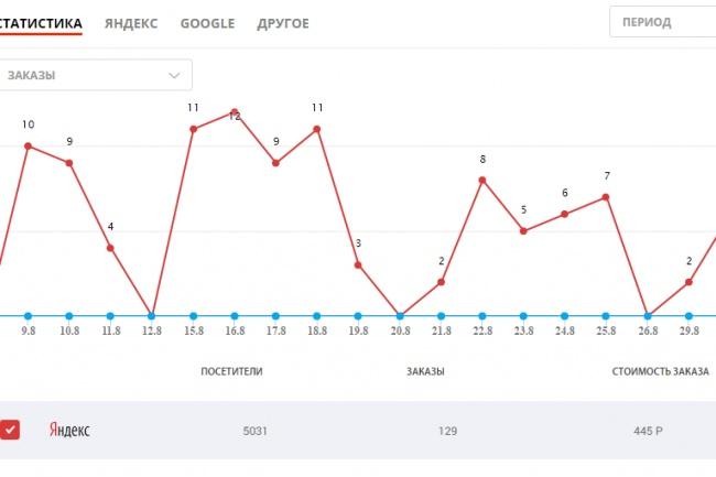 Настройка Яндекс.Директ, РСЯ. Лидогенерация с оплатой за лидаКонтекстная реклама<br>Качественно настрою рекламные кампании для вашего бизнеса в контекстной рекламе Яндекс Директ и РСЯ. Что вы получите работая со мной? - Снимете с себя головную боль по привлечению клиентов из интернет. - Стабильный и прогнозируемый приток новых клиентов. - Больше не станете искать подрядчика для интернет продвижения. - Все рекламные кампании будут на вашем аккаунте. - Будете заранее знать результат от рекламных кампаний. Меня зовут, Артем Мальцев, сертифицированный специалист Яндекс Директа. Результаты своих работ, прикрепляю файлами. Отзывы о моей работе: http://youtu.be/plkD6ARRVrA http://youtu.be/lx_cNf_HqE4 http://youtu.be/WV0OjGEMdbQ Заказывайте настройку рекламы сейчас и все будет хорошо! :)<br>