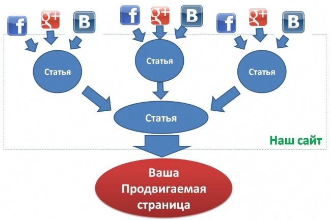 4 статьи, ссылающиеся на ваш сайт по методу удар шершня 1 - kwork.ru