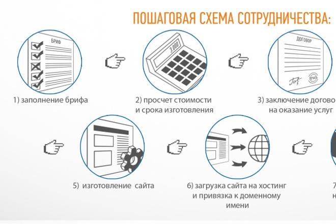 Проконсультирую как разработать Техническое задание на создание сайта 1 - kwork.ru