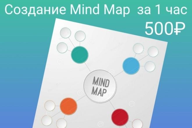 Оформление mind map 1 - kwork.ru