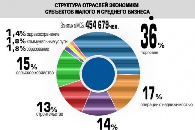 Рассчитаю экономические показатели 1 - kwork.ru