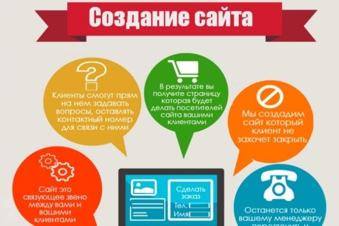 Создания профессионального лендинга в рекордно короткие сроки 1 - kwork.ru