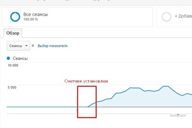 установлю и настрою счетчики статистики 1 - kwork.ru