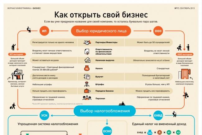 Документы для регистрации ООО 1 - kwork.ru