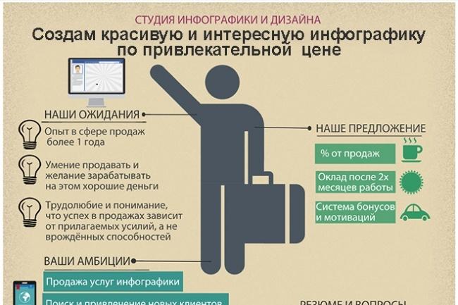 Создам красивую и интересную инфографику по привлекательной цене 1 - kwork.ru