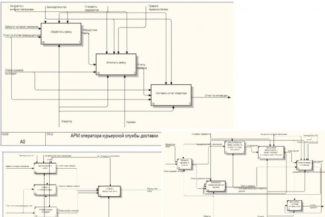 Разработаю idef документацию для проекта 1 - kwork.ru
