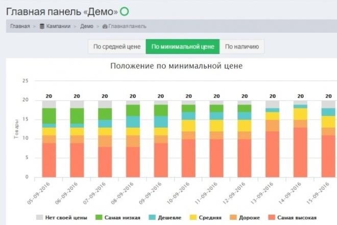 сделаю 8000 проверок цен ваших конкурентов в интернете 1 - kwork.ru