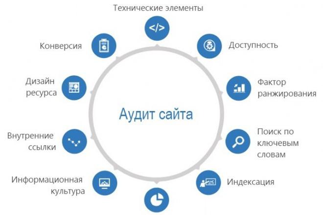 проведу аудит сайта 1 - kwork.ru