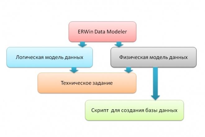 Разработка модели данных 1 - kwork.ru