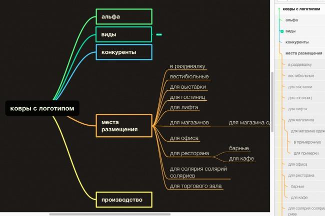 Создам карту Mind Map (интеллект-карту) 1 - kwork.ru