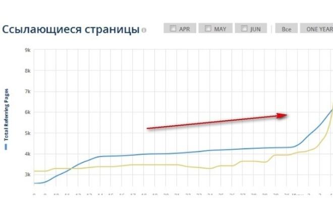 вечные ссылки на ваш сайт с топовых ресурсов (ТИЦ 450 000) 1 - kwork.ru