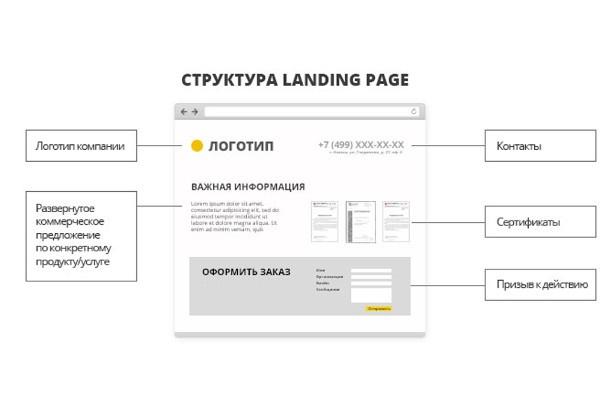 Создам лендинг-пейдж из дизайн-проектаСайт под ключ<br>Создам лендинг-пейдж по готовому дизайн-проекту PSD (Photoshop Document). При необходимости сделаю адаптивную верстку.<br>