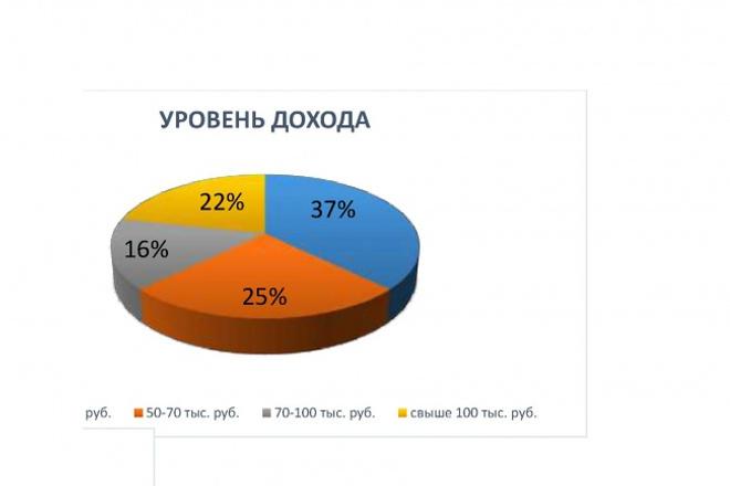 Отчет по клиентам с графической визуализацией в ExcelСтатистика и аналитика<br>На основе имеющихся данных проведу анализ клиентской базы: -поло-возрастной - по уровню доходов - по источнику информации и т.д. И представлю их в графическом виде<br>