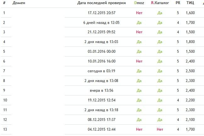 Вечные ссылки с профилей трастовых сайтов ТИЦ от 1500 до 3000 1 - kwork.ru