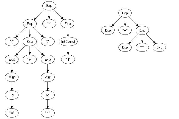 Парзер, Конвертор на С++Программы для ПК<br>Напишу и/или интегрирую в вашу программу небольшой парзер синтаксического анализа или конвертор из одного формата в другой на С++. Использую BNFLite или boost: : spirit.<br>
