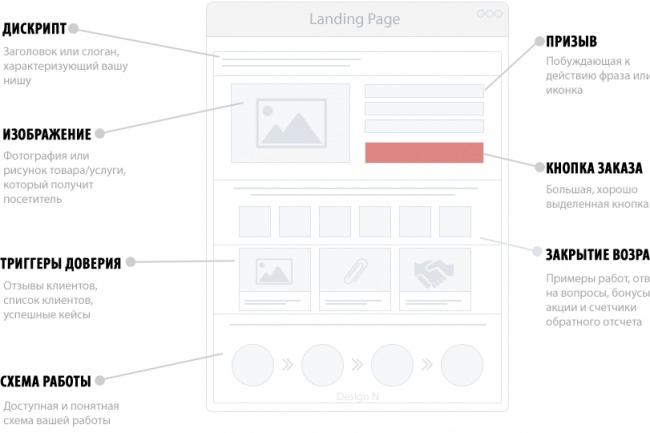Landing Page. Сайт-визиткаСайт под ключ<br>Создам для вас продающий одностраничный сайт (landing page) по вашей тематике. Одностраничный сайт или лендинг пейдж ( landing page) - эффективный инструмент для привлечения потенциальных клиентов и увеличения объёма продаж ваших товаров и услуг. Сегодня одностаничники пользуются огромной популярностью, как у крупных компаний, так и мелких фирм и частных предпринимателей. Разработка структуры страницы . Определения стиля (логотип, цвет, шрифт) . Разработка, внедрение, тестирование модулей (формы обратной связи, заказа, подписки. дополнительные всплывающие окна, калькуляторы расчёта, и т.д.) Наполнения сайта контентом (тексты, графика, видео). 1) подключение Яндекс Метрики. бесплатно!!! 2) регистрация хостинга. бесплатно!!! 3) Регистрация домена. 3) Техподдержка в течении 3х недель. бесплатно!!! 4) бесплатный обратный звонок на сайт (платите только за минуты использования 8 руб/мин 24h-service.ru ). бесплатно!!!<br>