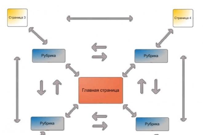 советы по распределению веса страниц 1 - kwork.ru