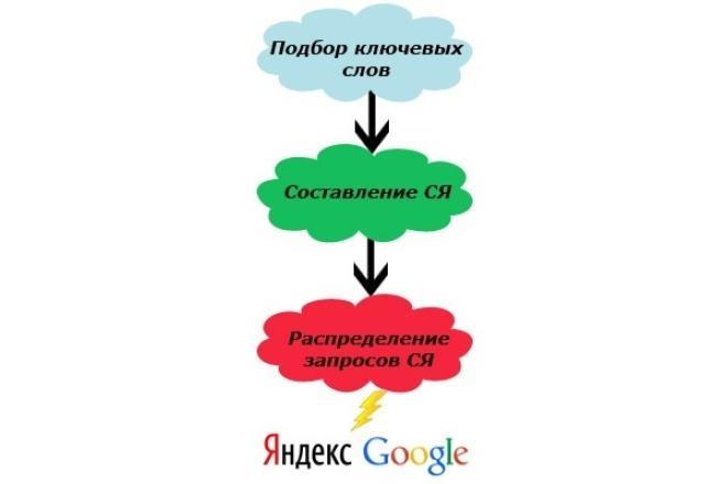 Составлю запрос-страницу для любого сайта 1 - kwork.ru
