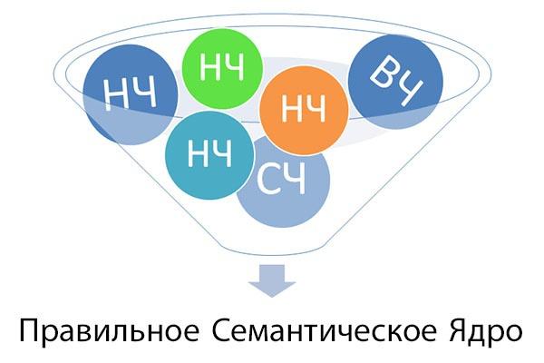 Соберу семантическое ядро для вашего сайта/рекламной компанииСемантическое ядро<br>Составлю качественное семантическое ядро для вашего сайта или рекламной компании. Если Вы обратитесь ко мне, то получите следующее: - подбор ключевых слов из левой колонки Yandex.Wordstat - до 500 ключевых слов (в зависимости от Вашей ниши), с ручной чисткой от пустышек  и неявных дублей. При необходимости соберу ключи по необходимым Вам маркерам - целевые запросы. - определение всех видов частот (базовая, ? ? и «!») для каждого слова и на каждом этапе отсев ключевых слов с нулевой частотностью , - упорядоченный список по каждой группе (по убыванию от ВЧ до НЧ запросов) - расчет уровня конкуренции (KEI) для ВЧ, СЧ и НЧ запросов для определения максимальной эффективности продвижения по всем ключевым словам (определяю не количество подобных сайтов в основных поисковых системах, а вычисляю коэффициент KEI по специальной формуле, учитывающей различные факторы продвижения) - отчет может быть предоставлен в формате *.xlsx или *.csv-файле. Почему Вам стоит заказать данную услугу именно у меня? - Большой опыт работы - В работе используется профессиональное лицензионное ПО (KeyKollector). - Если взялся за работу - делаю это качественно и довожу до конца. - Всегда на связи.<br>