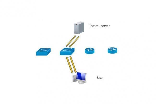 Настрою Tacacs+ авторизацию для вашей сетиАдминистрирование и настройка<br>Настрою Tacacs+ авторизацию для вашей сети. В комплект входит настройка самого сервиса авторизации Tatacs+ на вашем сервере, плюс настройка пары девайсов, которые умеют авторизовывать по протоколу tacacs+. По настройке остальных устройств проведу консультацию.<br>