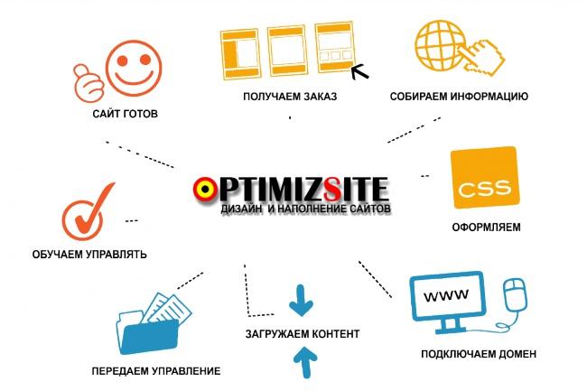 Оформлю одну страницу вашего сайта 1 - kwork.ru